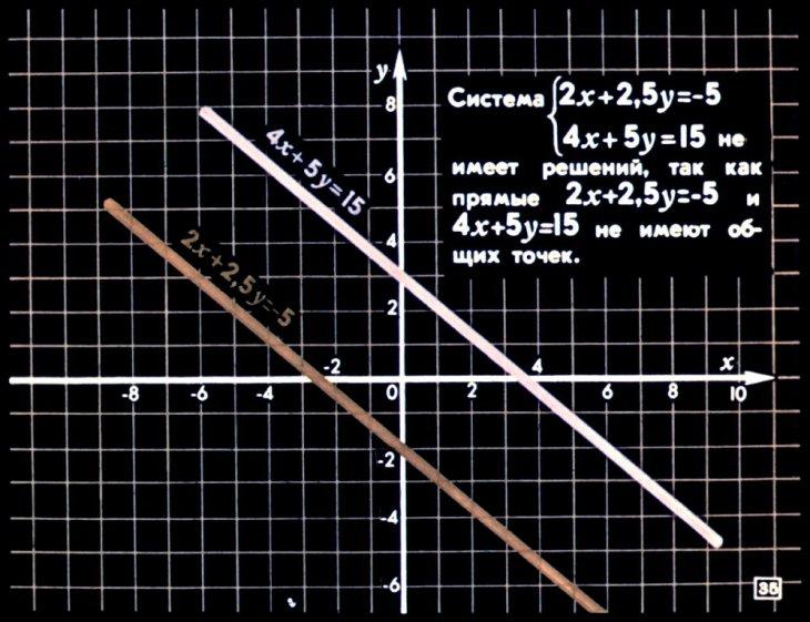канонический вид уравнения онлайн решение